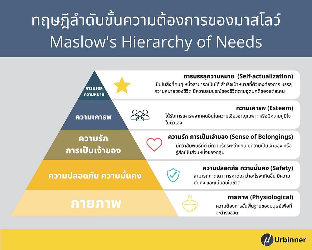 ทฤษฎีลำดับขั้นความต้องการของมาสโลว์ (Maslow's Hierarchy of Needs)