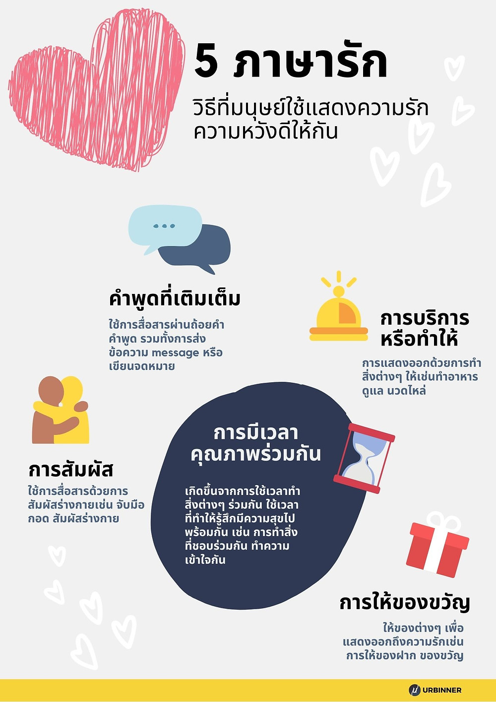 5 ภาษารัก (The Five Love Languages)