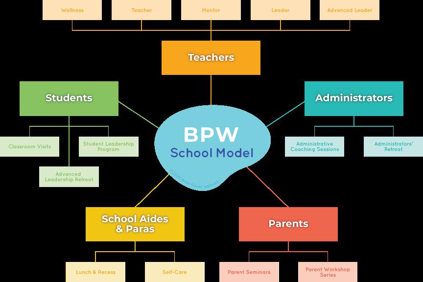 BPW-SchoolModel-2020.png