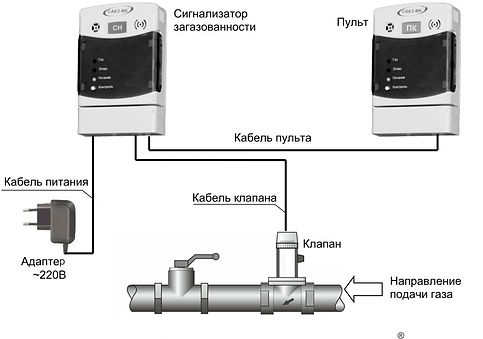 Загазованность, сигнализатор, газоанализатор, киги, белокатай