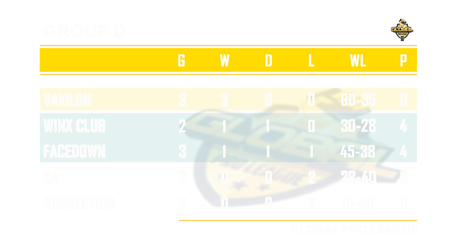таблица группа D.png