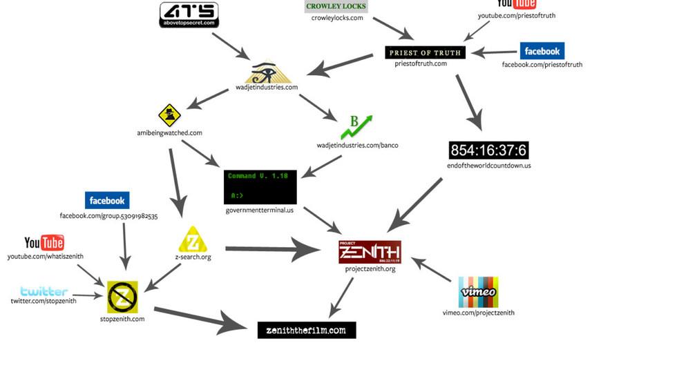 ZENITH Transmedia Map