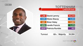 General Election result