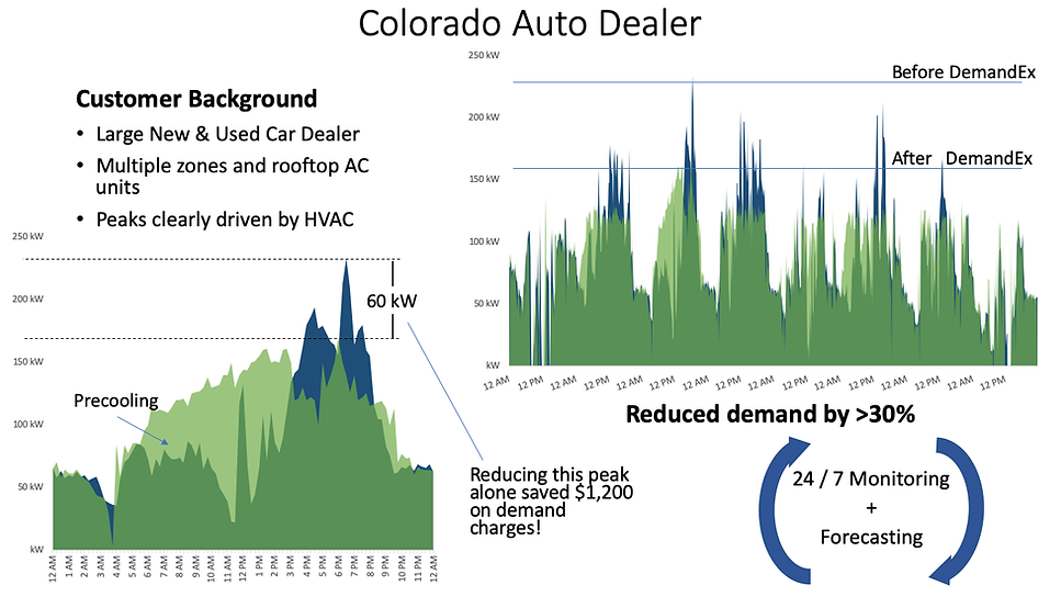 DemandEx Case Study Improving Solar ROI