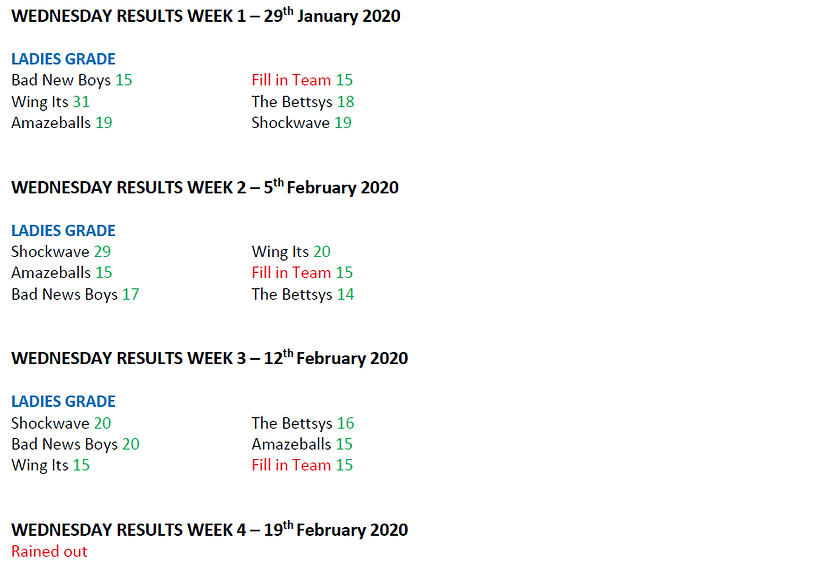 2020 - Season 1 - Weekly Scores - Wednes