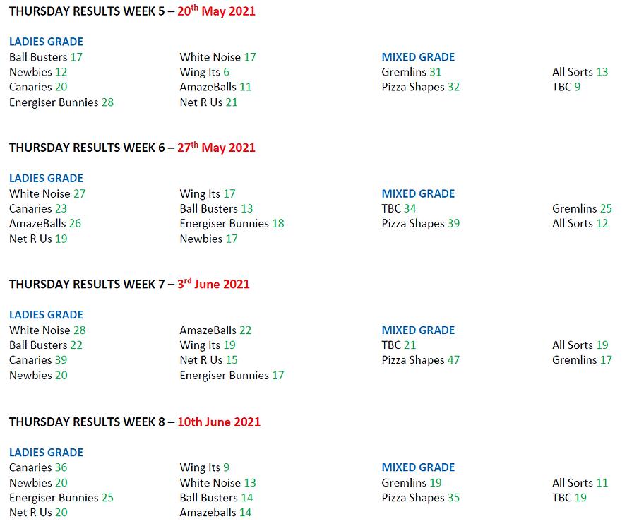 2021 - Season 2 - Weekly Scores - Thursd