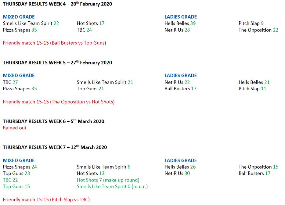 2020 - Season 1 - Weekly Scores - Thursd