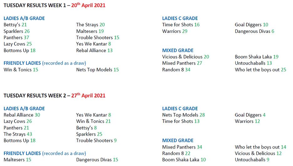 2021 - Season 2 - Weekly Scores - Tuesda