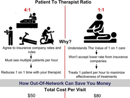 What does Out of Network Physical Therapy Mean?