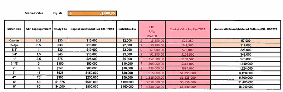 CWCWD Tap Fees February 2021.PNG