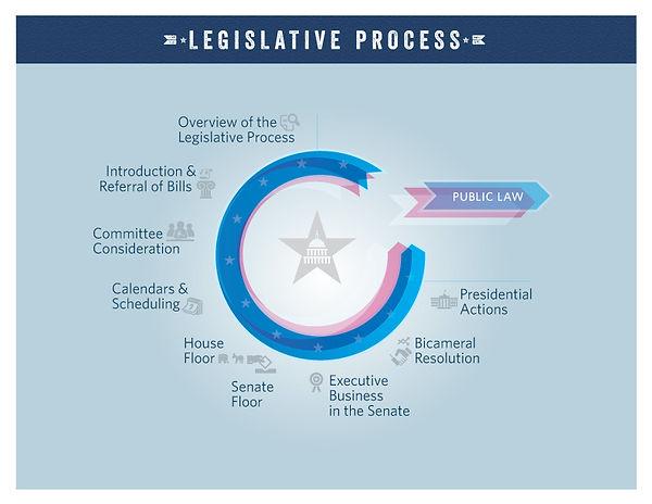 legislative-process-poster.jpg