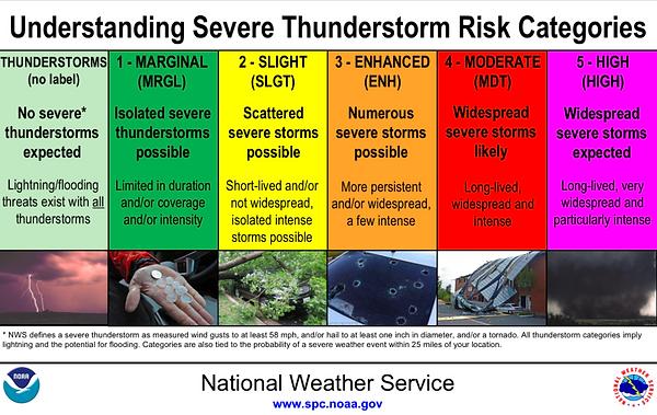 Thunderstorm Risks.png