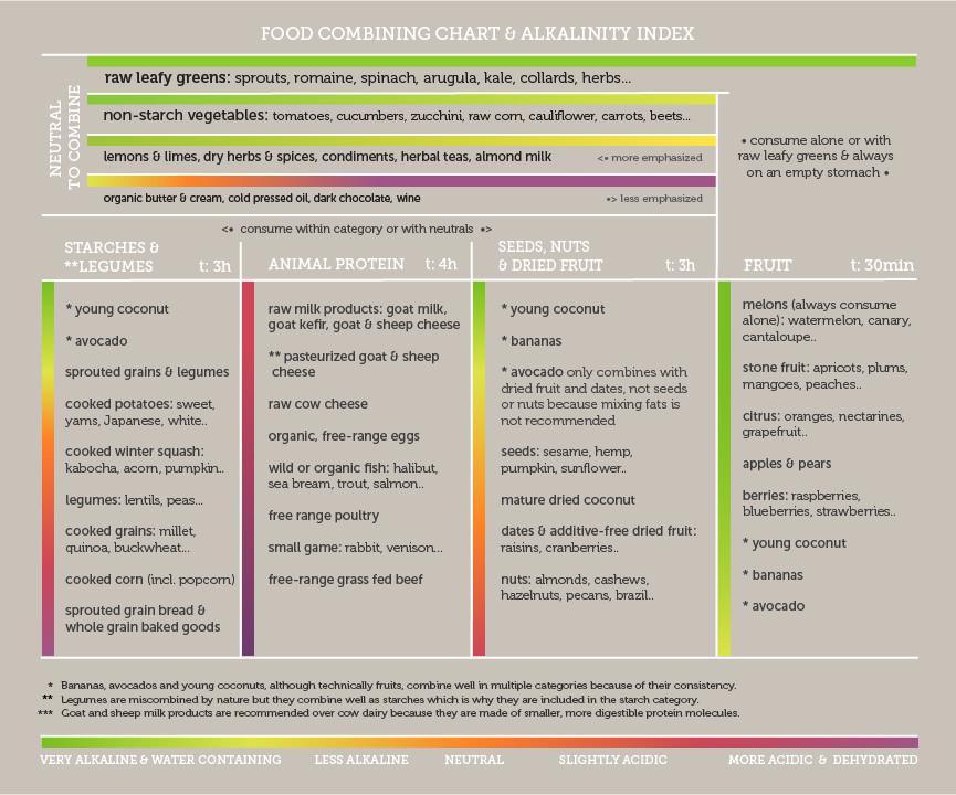 food-combining-chart-alkalinity.jpg