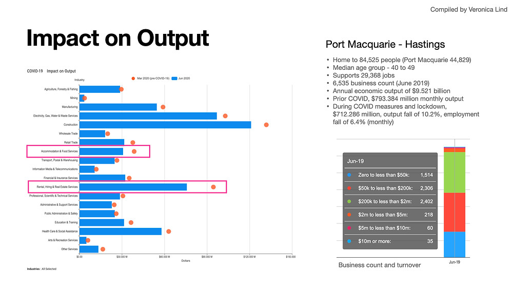 Summary of Port Macquarie-Hastings business impact of output during COVID.