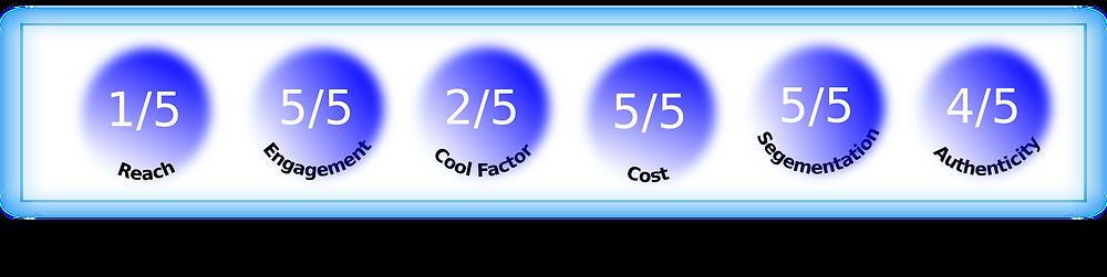 Inactive micro-influencer score