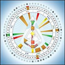 Human Design Rave Mandala