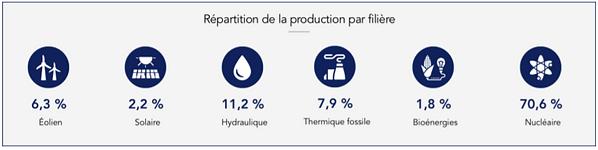 production par filiere 2019 RTE.png