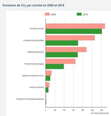 emissions de co2.png