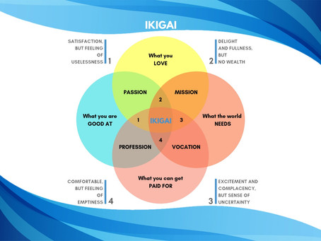 Finding Meaning with Ikigai to Fuel Your Success