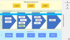 integriertes Managementsystem, vollständig digital & smart