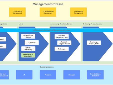 interaktive & intuitive Prozesslandkarte