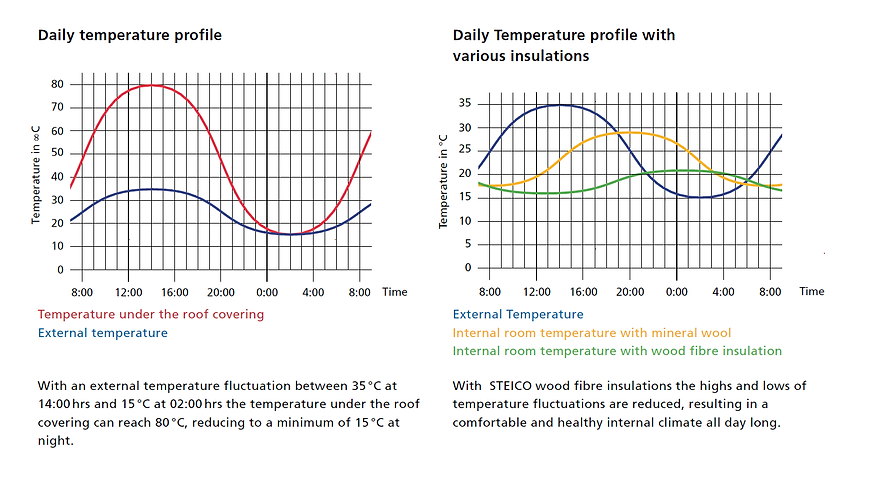 Temperature graphs.png
