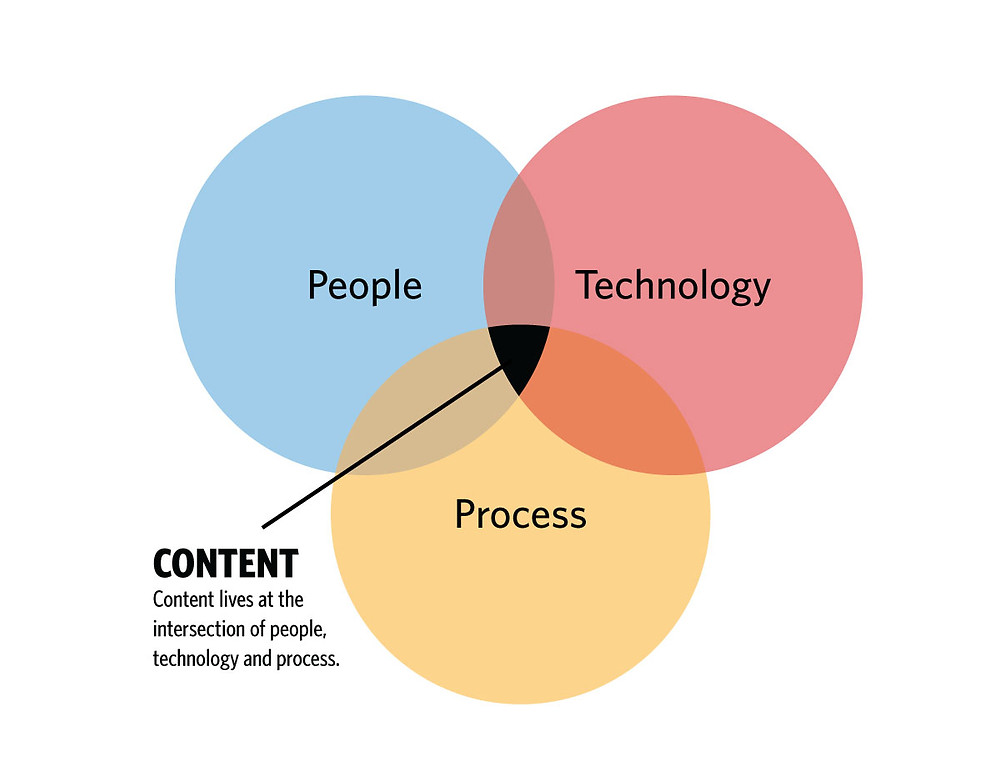 Content Marketing in 2020 is at the intersection of people, technology and process used to market the content