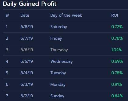 Community Bot de Arbistar: 5.54% de rentabilidad semanal con Arbitraje de Criptomonedas.