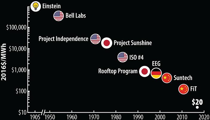 Nemet-Solar-Timeline-Black_20190312-01.p