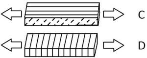 FFF layer orientation