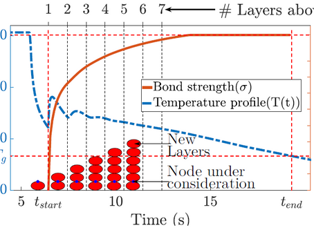 Thermal Effects and FFF Bond Strength