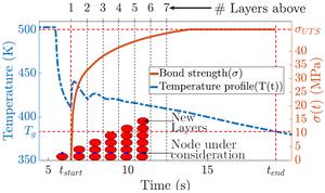 FDM thermal history