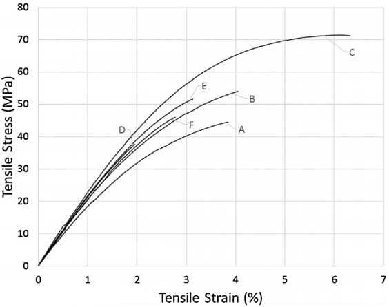 experimental stress-strain of FFF dogbone