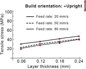 fff z-direction strength versus layer height