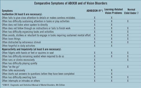 Comparative Symptoms of AD(H)D and of Vision Disorders