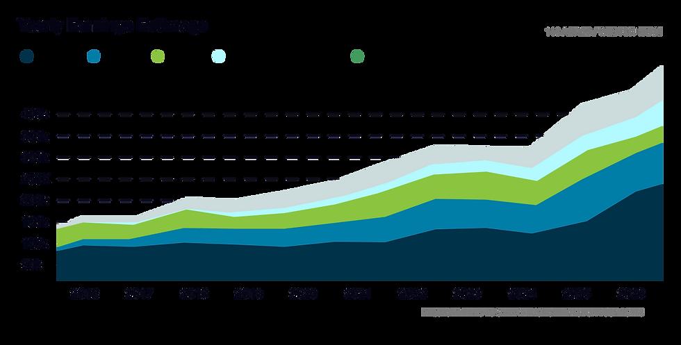 Arva credit earnings chart_2x.png