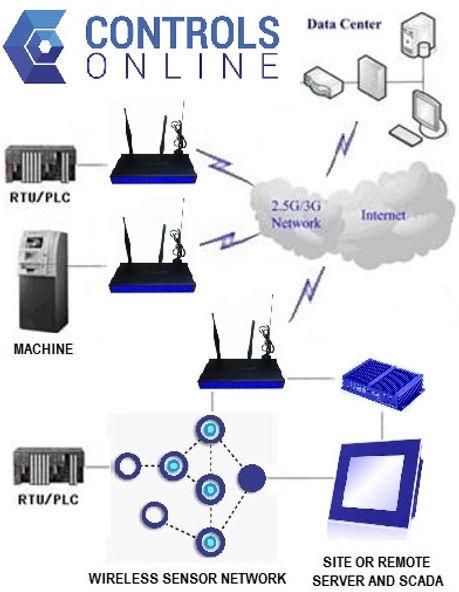 COIN Controls Online - COIN-WSNR-1 serie