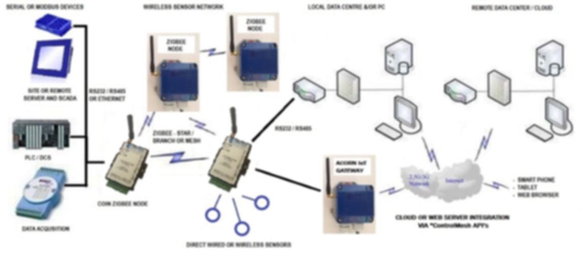 DAYTECH ACORN SmartNode Wireless Topolog