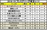 2019.3.4プレミアU-11星取表.png