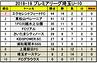 2019.3.4プレミアU-10順位表.png