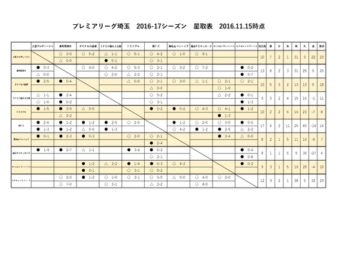 プレミアリーグ埼玉U11の星取表