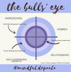 Bulls' Eye ACT Instagram Post