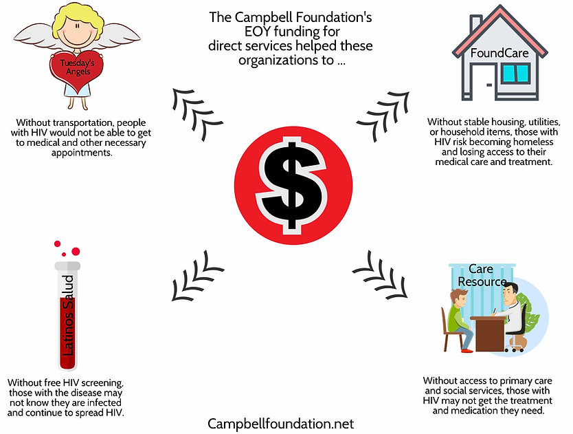Description of some organizations where End of Year Funding goes.