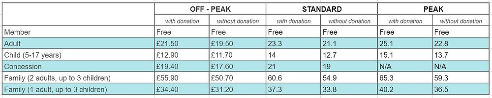 A table of ticket prices