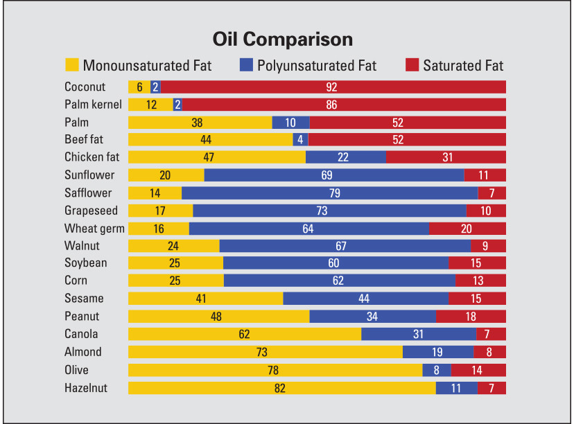Oil comparison give you general ideas what is in the oil