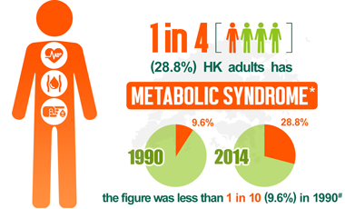 1 in 4 HK adults has metabolic syndrome