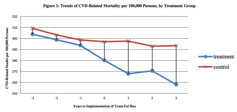 CVD-Related Mortality reduced with Trans Fat Bans