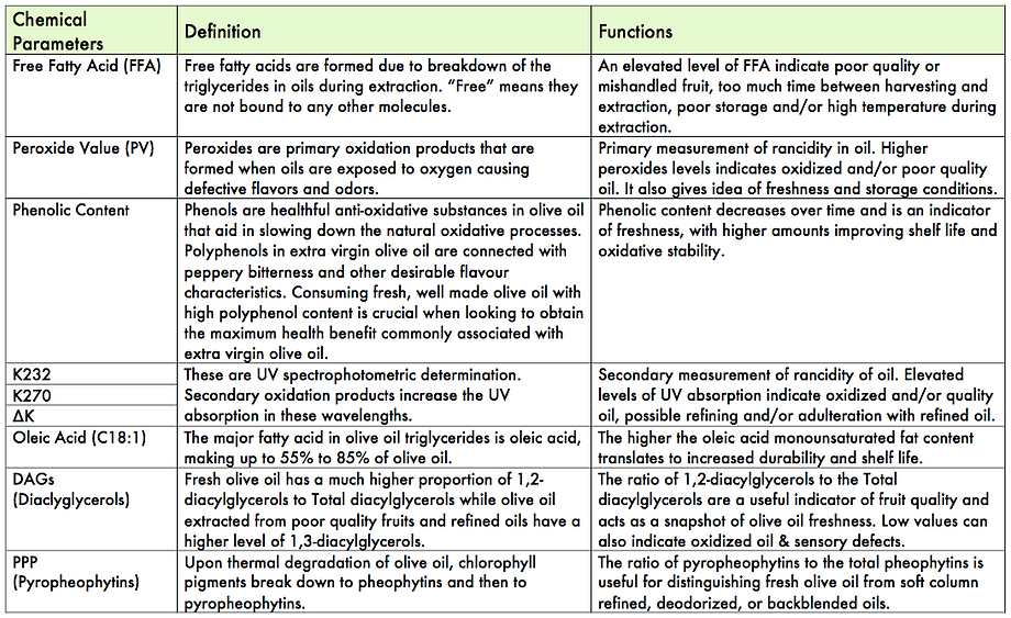 Definitions and Functions of Chemical Parameters