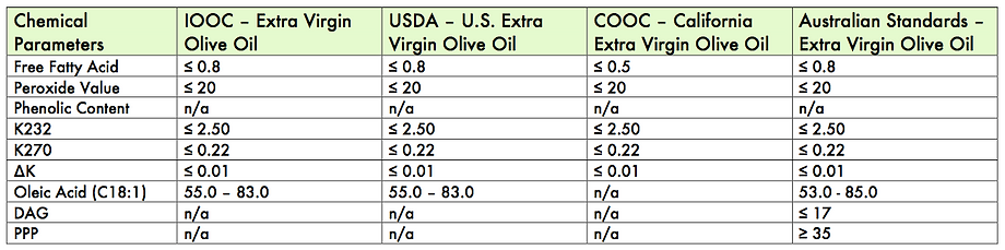 Comparison of different extra virgin olive oil standards