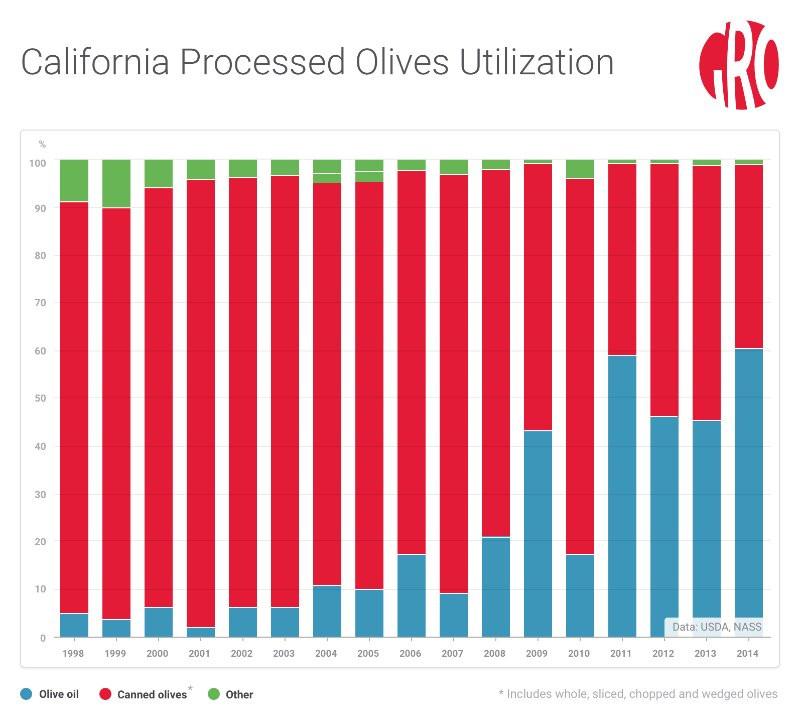 California Processed Olives Utilisation